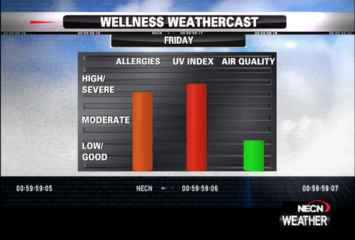 Wellness Weathercast